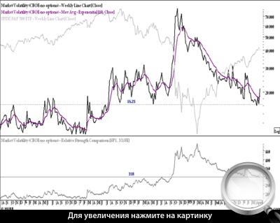 Диаграмма 3. Недельный график VIX с наложением графика SPY и добавлением линий EMA и RSC.
