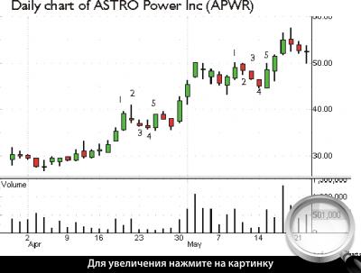 Дневной график APWR. Метод тройного повышения.