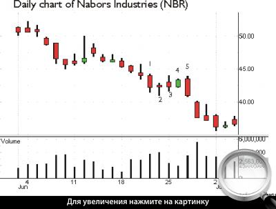 Дневной график NBR. Метод тройного снижения.