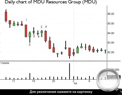 Дневной график MDU. Нестандартная модель «Метод тройного снижения».