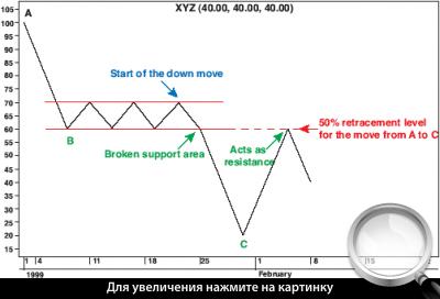 Рисунок 1 - Классический пример нисходящего тренда
