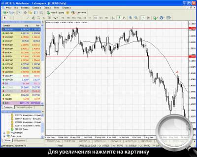 Дневной график EURUSD. Применение трендовой стратегии после резкого прорыва диапазона.