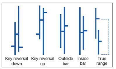 Примеры моделей из одного бара.