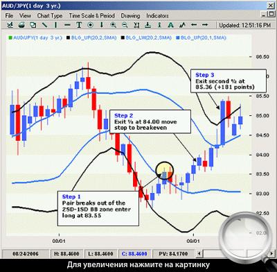 Дневной график AUD/JPY. Применение стратегии «разворот carry trade».