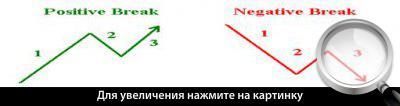 Схема прорыва вверх (слева) и вниз.