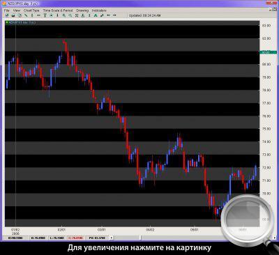 Дневной график NZDJPY. Подсчет свечей дает общее представление об уклоне рынка.