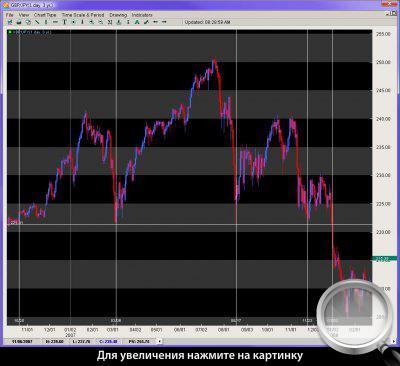 Дневной график GBPJPY. Расчет времени формирования модели.