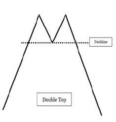 Диаграмма 3. Модель «двойная вершина».