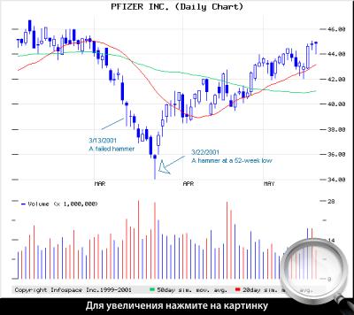 Дневной график PFE. Кульминация продаж обозначена моделью «молот».