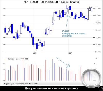 Дневной график KLAC. Формирование модели «висельник» в зоне максимумов.