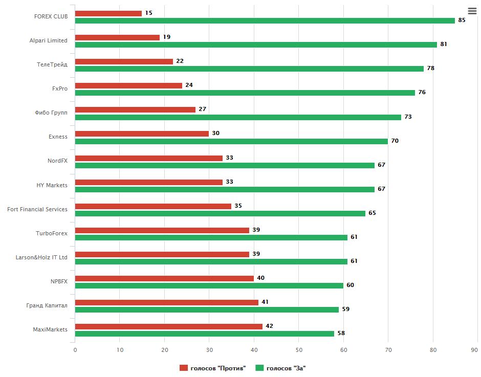 Рейтинг форекс компаний в мире systematic forex отзывы