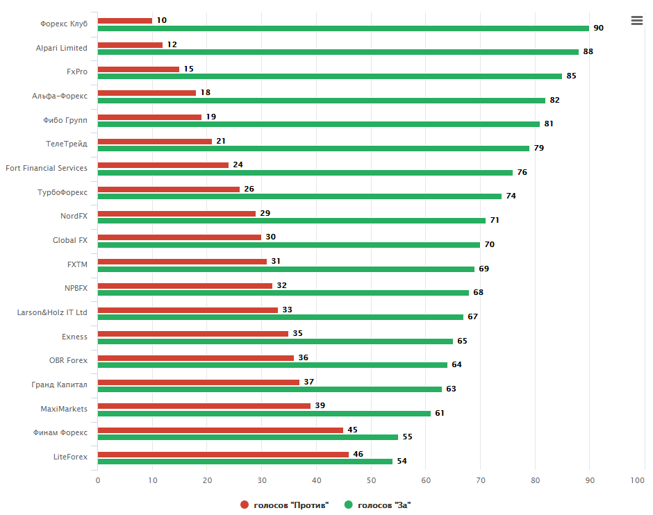 Рейтинг форекс брокеров в россии 2014 инвестирование forbes forex bureau ghana