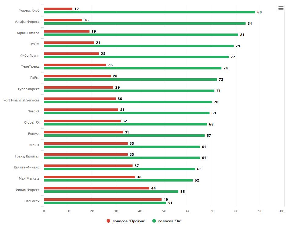 Forex ranking
