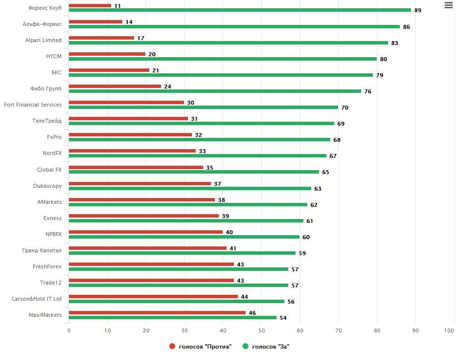 Forex ratings