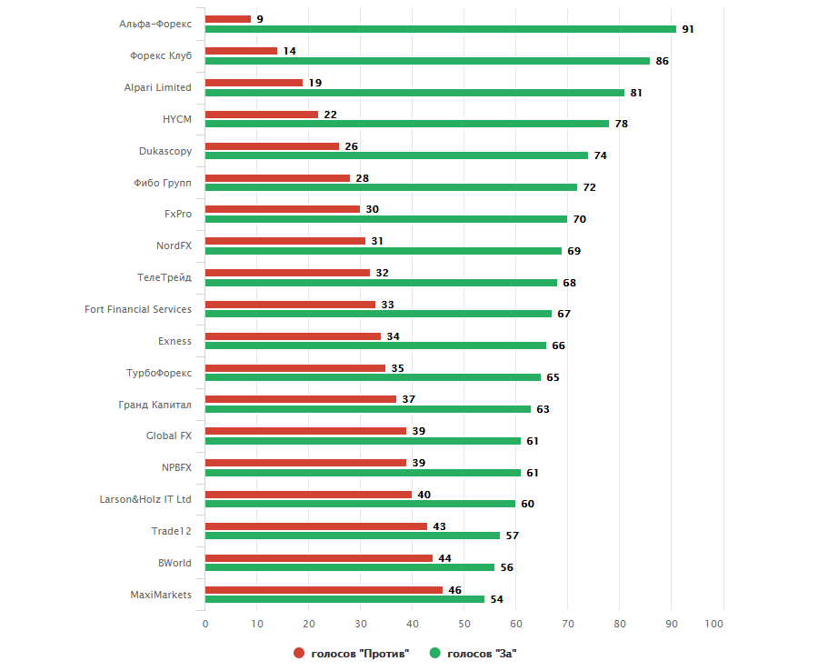Топ рейтинг форекс брокеров binary options daily signals