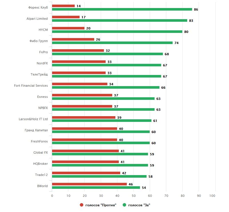 рейтинг форекс брокеры украина
