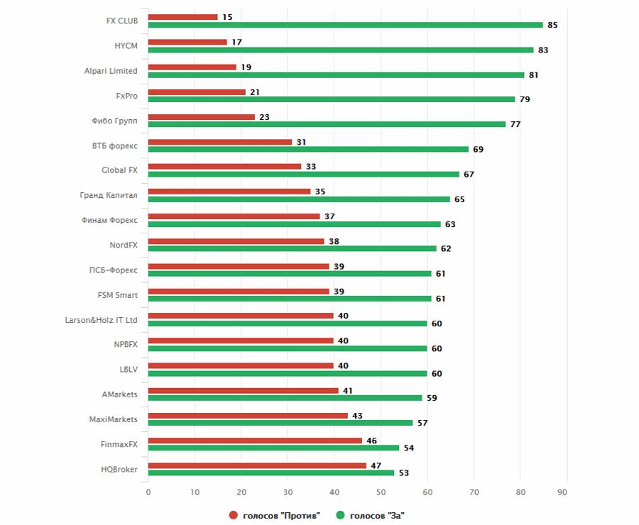 # Lista celor mai buni 20 de Brokeri Forex   Comparație și testare de încredere