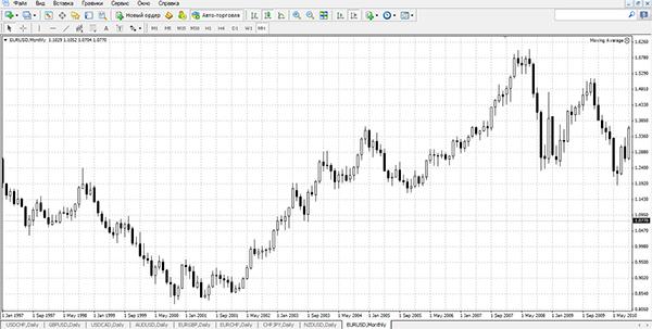 Помогите разобраться в графиках форекс графики курсы валют на форекс онлайн